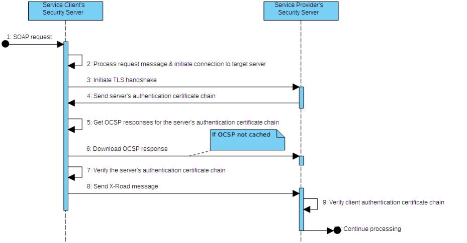 X-Road: Message Transport Protocol